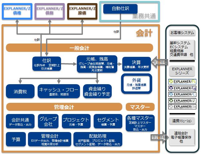 システム 関連 図